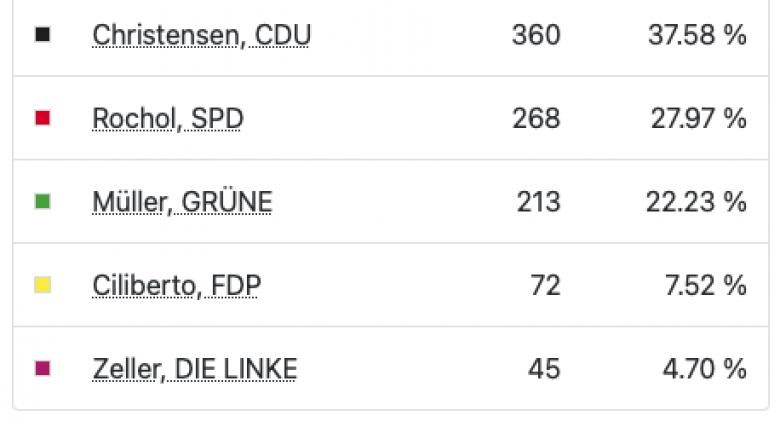Ergebnis der Kommunalwahlen 2020 in Dülmen Wahlbezirk 4: Stadtrat / Stadtverordnetenversammlung - Wegebnis absolut