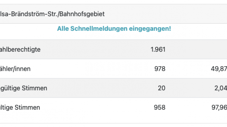 Ergebnis der Kommunalwahlen 2020 in Dülmen Wahlbezirk 4: Stadtrat / Stadtverordnetenversammlung - Wahlbeteiligung
