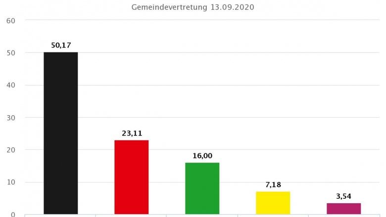 Gesamtergebnis der Kommunalwahlen 2020 in Dülmen: Stadtrat / Stadtverordnetenversammlung