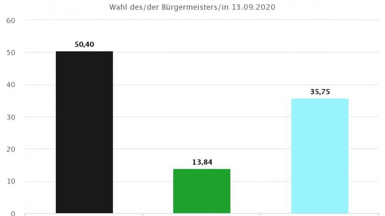 Gesamtergebnis der Kommunalwahlen 2020 in Dülmen: Bürgermeister