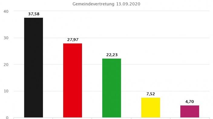 Ergebnis der Kommunalwahlen 2020 in Dülmen Wahlbezirk 4: Stadtrat / Stadtverordnetenversammlung